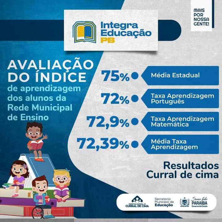 Curral de Cima supera média estadual de alfabetização com 75% em aprendizagem em Português e Matemática